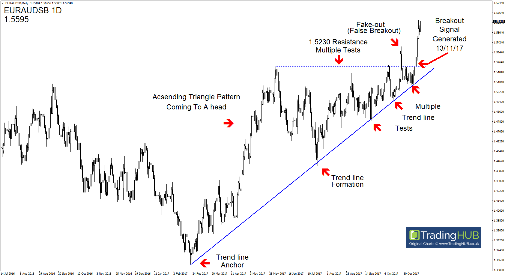 Forex currency strength