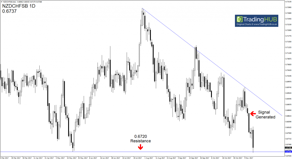 Forex Signals Currency Strength and Weakness | Charles Clifton Forex Trader : Coach : Signal Service | www.TradingHUB.co.uk