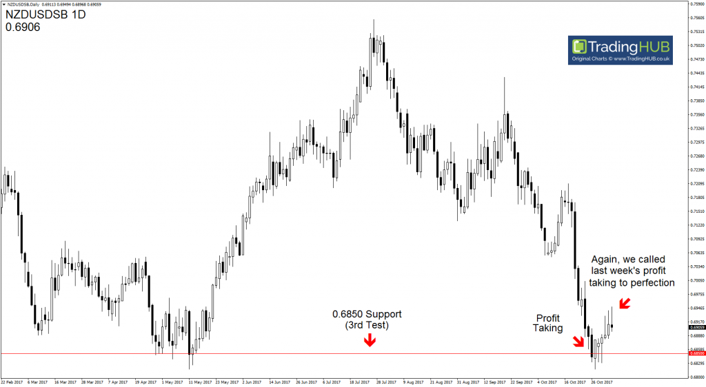 Forex Signals Currency Strength and Weakness | Week 45 | #TradingHUB #Forex #Trading | Charles Clifton | www.TradingHUB.co.uk